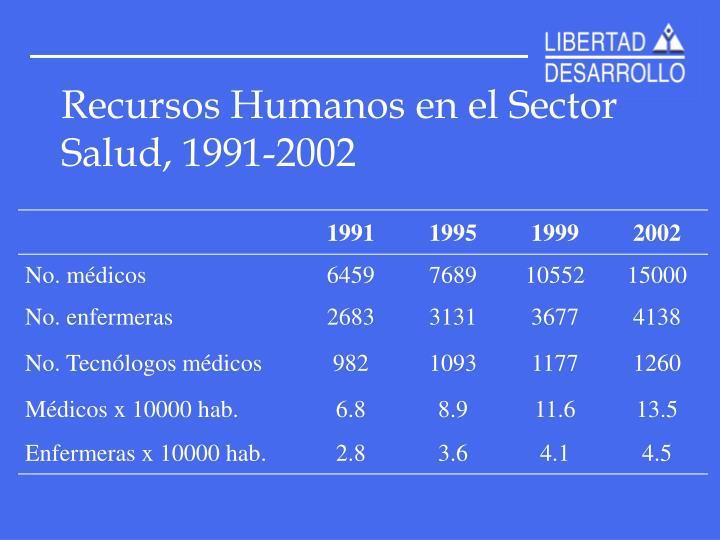 Recursos Humanos en el Sector Salud, 1991-2002