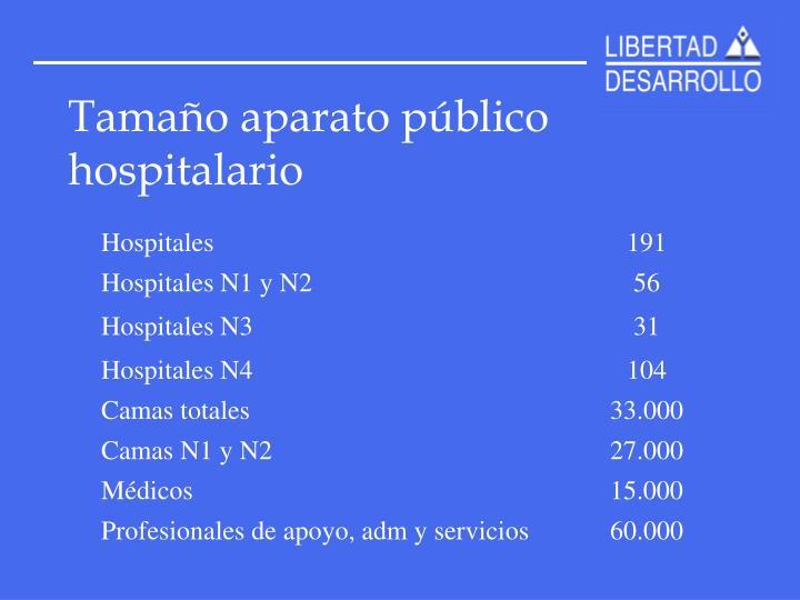 Tamaño aparato público hospitalario