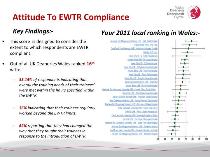 Attitude To EWTR Compliance