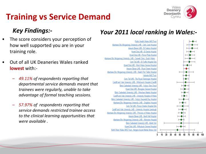 Training vs Service Demand