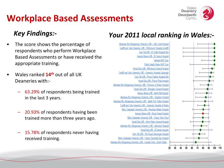 Workplace Based Assessments