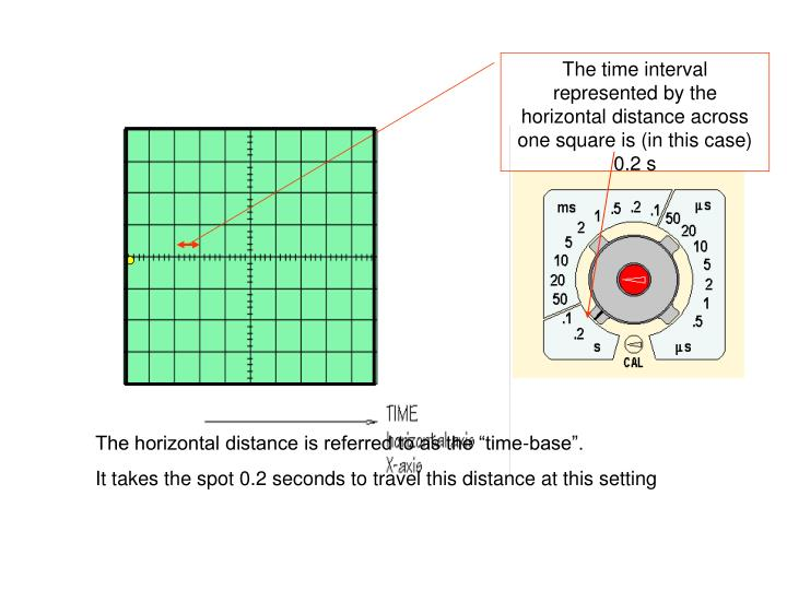 The time interval represented by the horizontal distance across one square is (in this case) 0.2 s