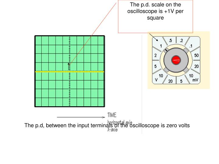 The p.d. scale on the oscilloscope is +1V per square