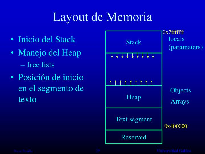 Layout de Memoria
