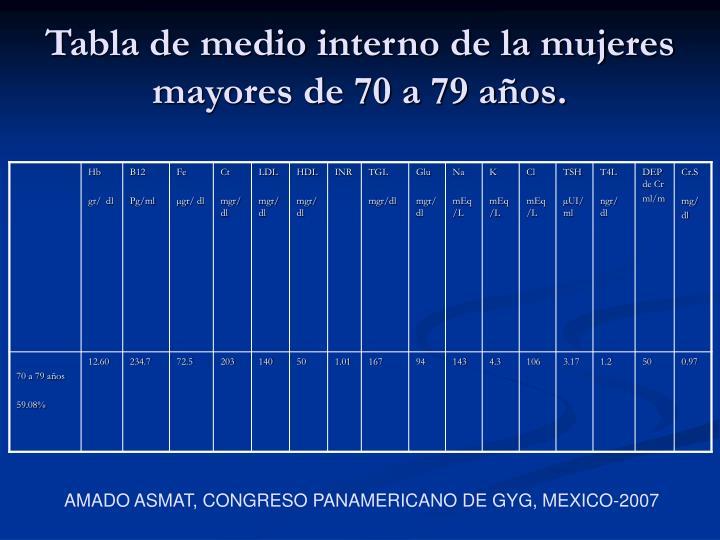 Tabla de medio interno de la mujeres mayores de 70 a 79 años.
