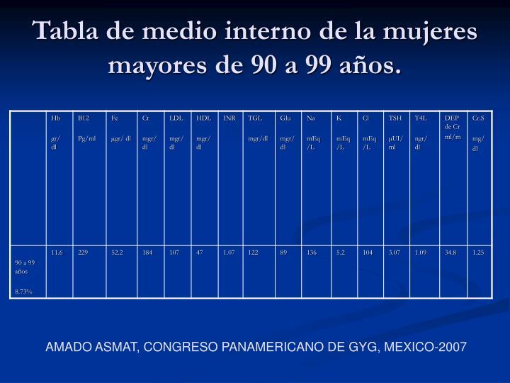 Tabla de medio interno de la mujeres mayores de 90 a 99 años.
