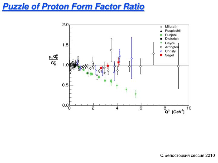 Puzzle of Proton Form Factor Ratio