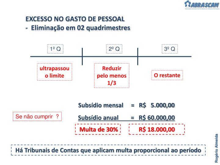 EXCESSO NO GASTO DE PESSOAL