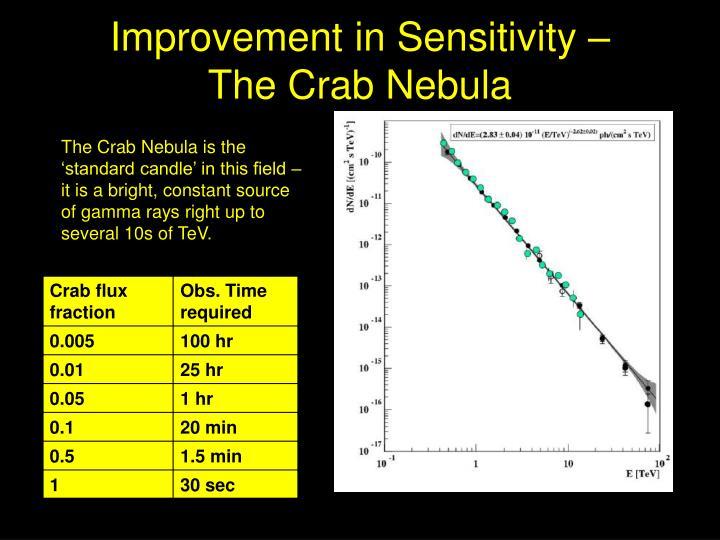 Improvement in Sensitivity –