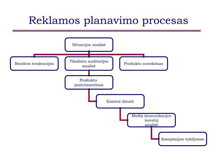 Reklamos planavimo procesas