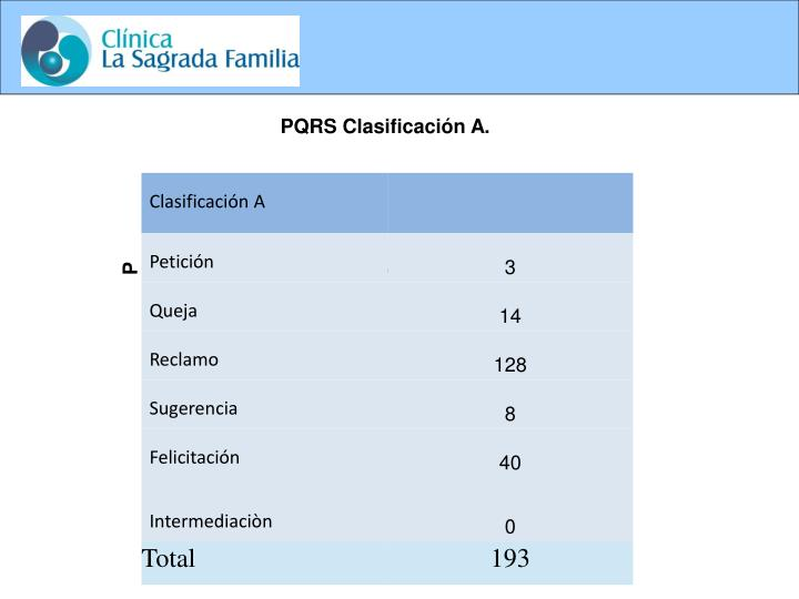 PQRS Clasificación A.