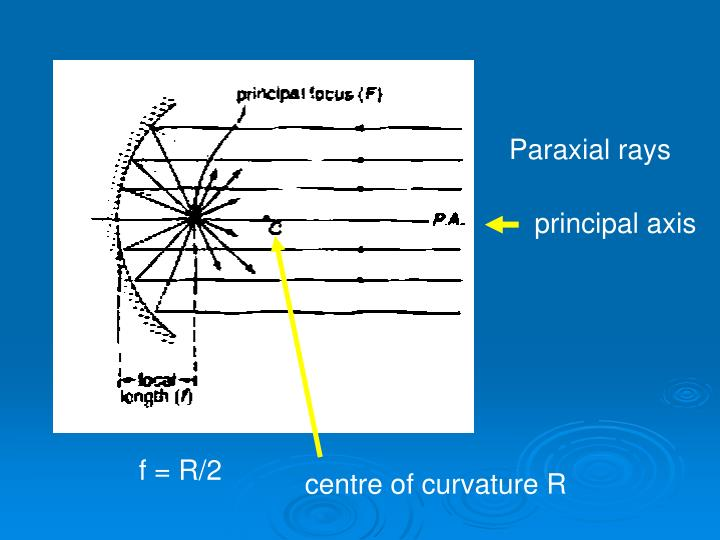 Paraxial rays