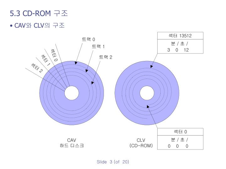 5.3 CD-ROM