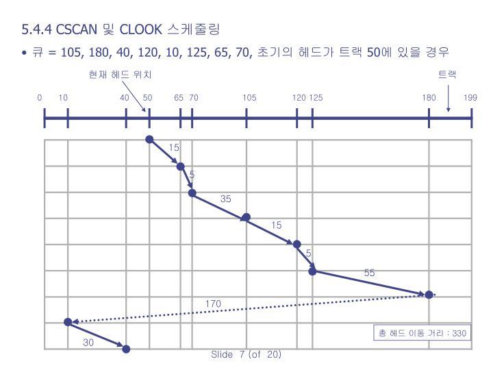 5.4.4 CSCAN