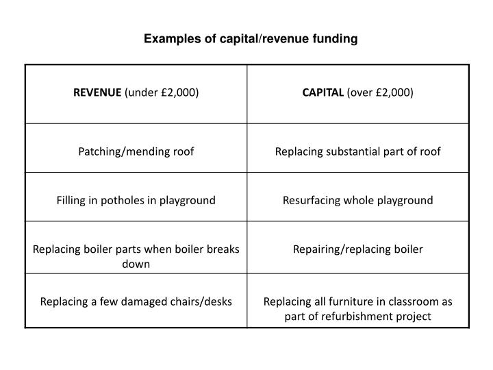 Examples of capital/revenue funding