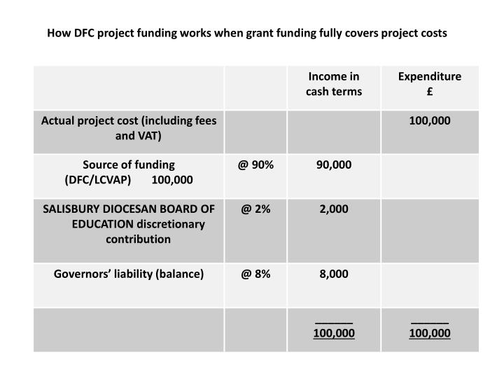 How DFC project funding works when grant funding fully covers project costs