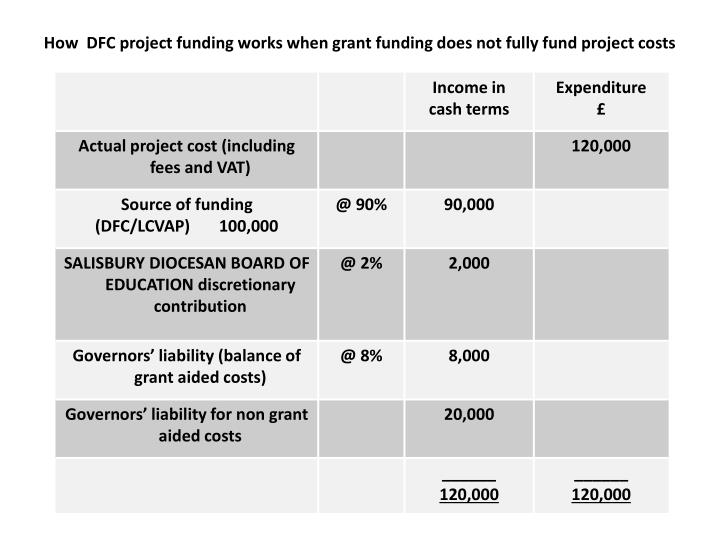How  DFC project funding works when grant funding does not fully fund project costs