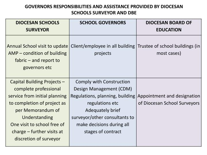 GOVERNORS RESPONSIBILITIES AND ASSISTANCE PROVIDED BY DIOCESAN SCHOOLS SURVEYOR AND DBE