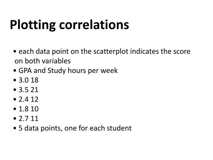 Plotting correlations
