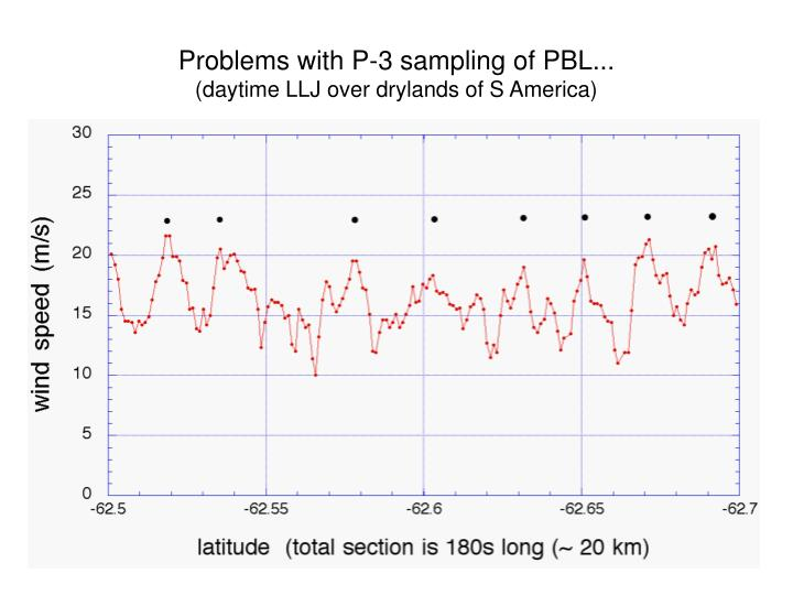 Problems with P-3 sampling of PBL...