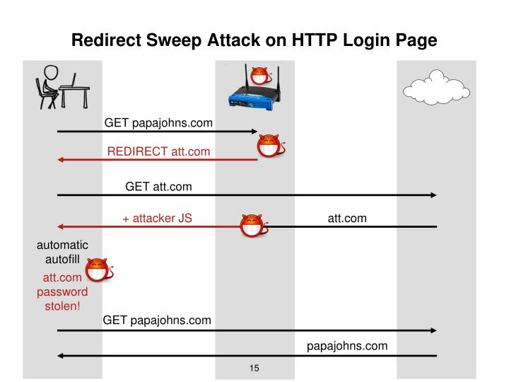 Redirect Sweep Attack on HTTP Login Page
