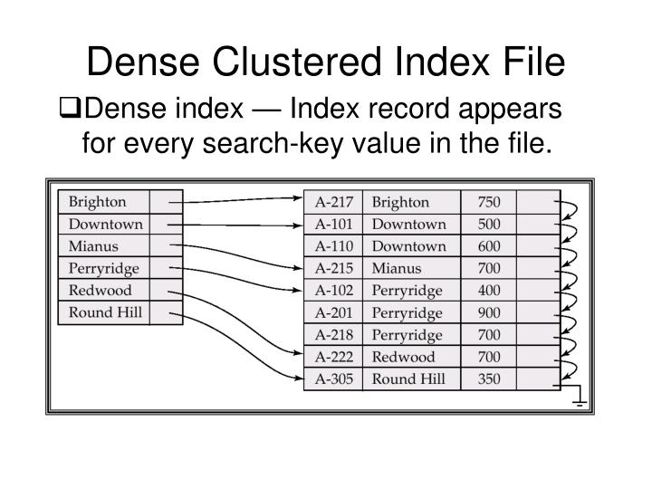 Dense Clustered Index File