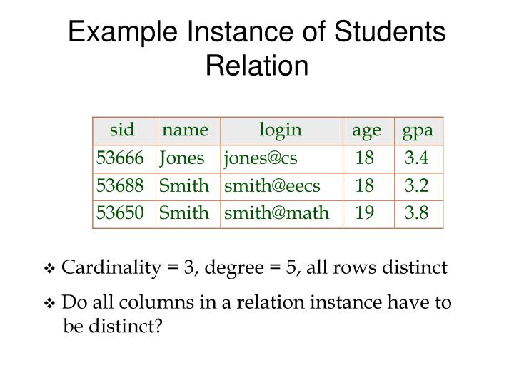 Example Instance of Students Relation