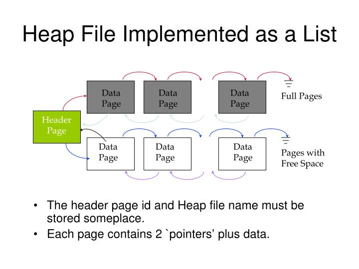 Heap File Implemented as a List