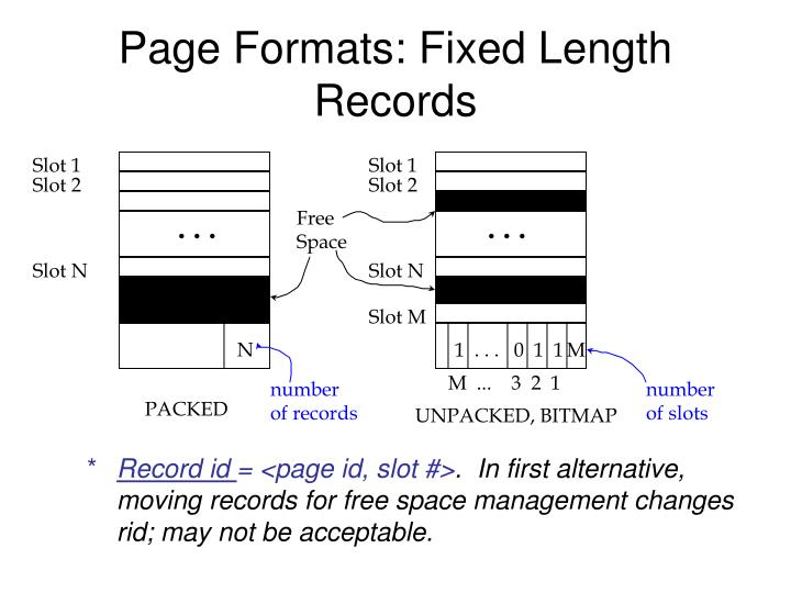 Page Formats: Fixed Length Records