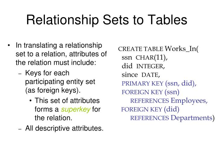 Relationship Sets to Tables