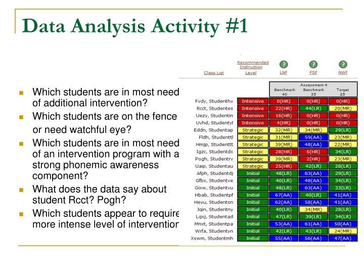 Data Analysis Activity #1