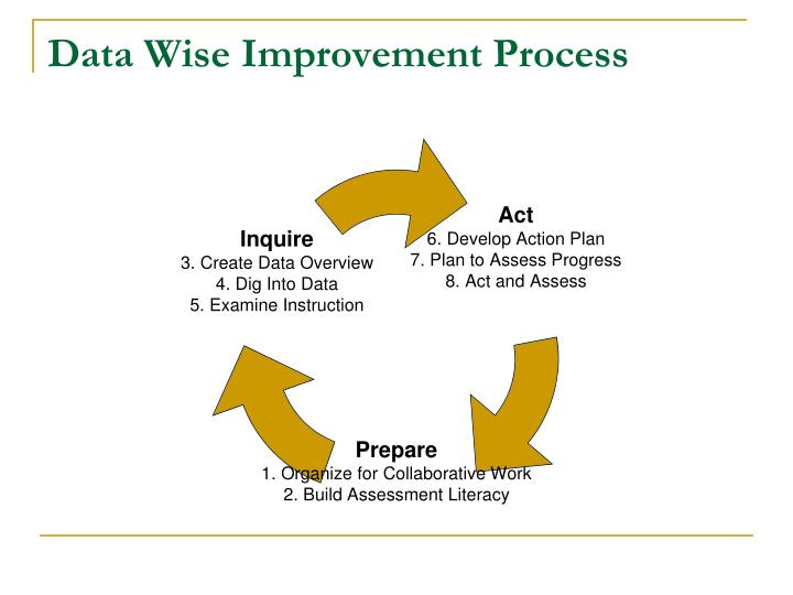 Data wise improvement process