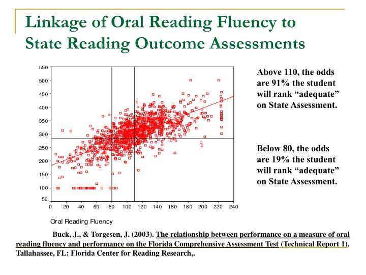 Linkage of Oral Reading Fluency to