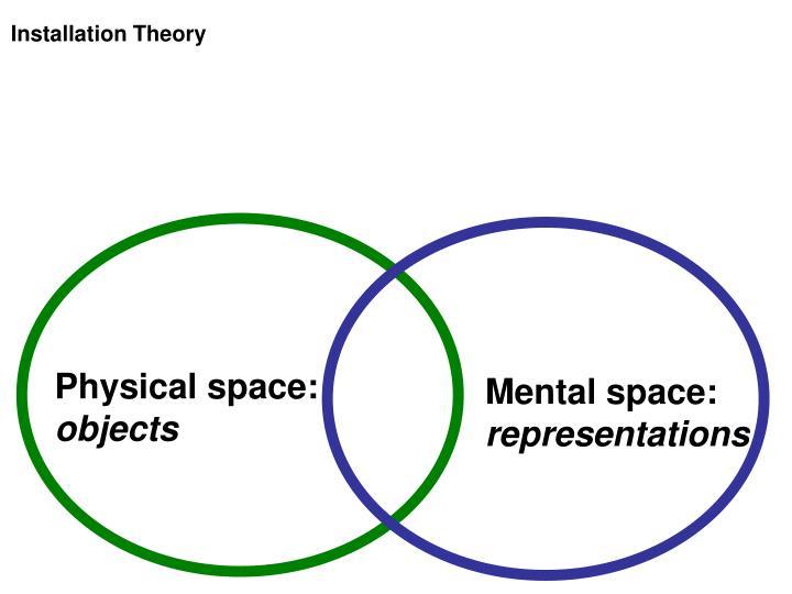 Installation Theory