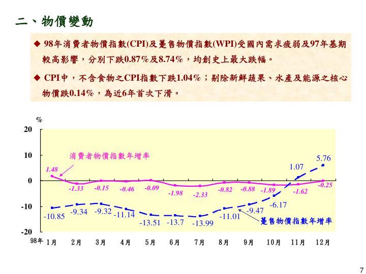 消費者物價指數年增率