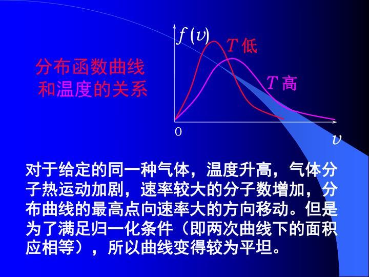分布函数曲线