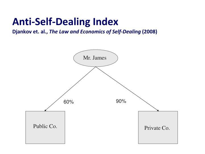 Anti-Self-Dealing Index