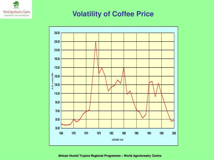 Volatility of Coffee Price