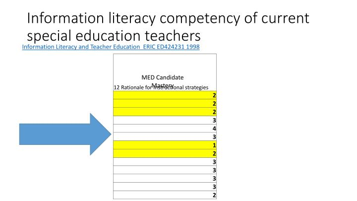 Information literacy competency of current special education teachers