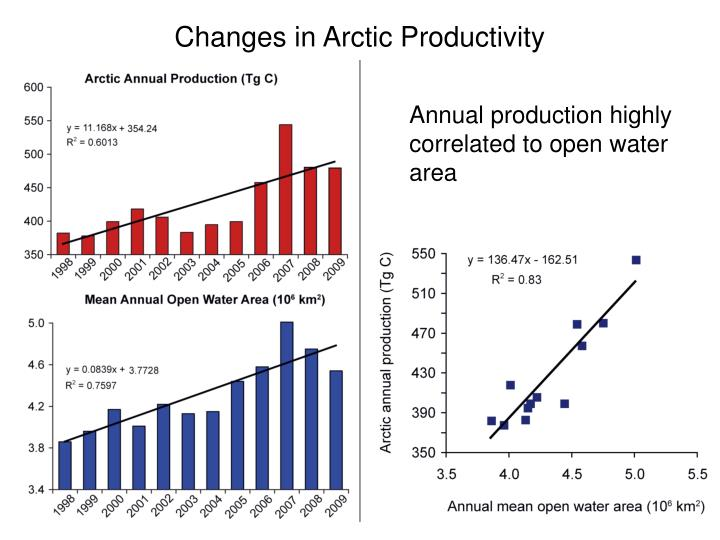 Changes in Arctic Productivity