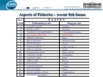 aspects of fisheries recent fish fauna