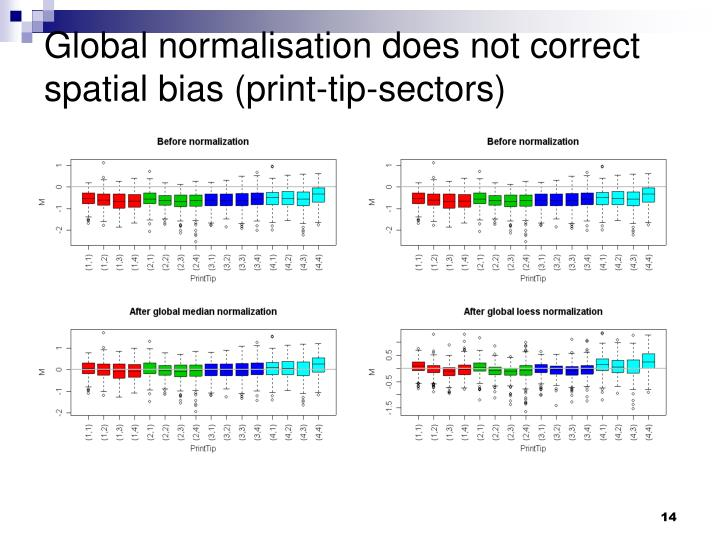 Global normalisation does not correct spatial bias (print-tip-sectors)