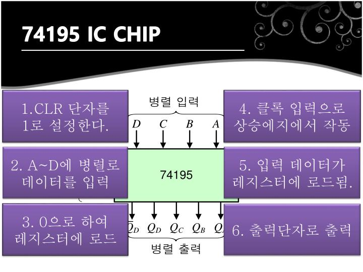 74195 IC CHIP