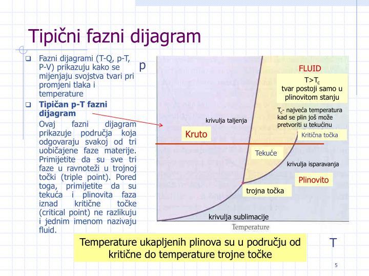 Tipični fazni dijagram