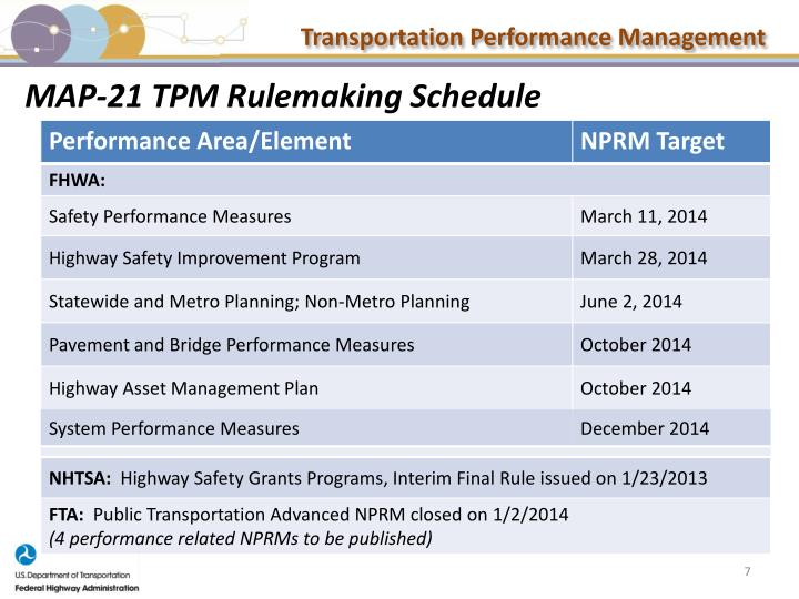 MAP-21 TPM Rulemaking Schedule
