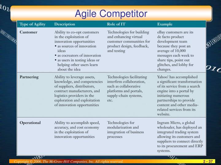 Agile Competitor