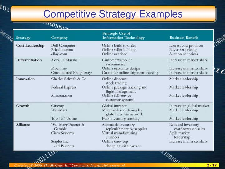 Competitive Strategy Examples