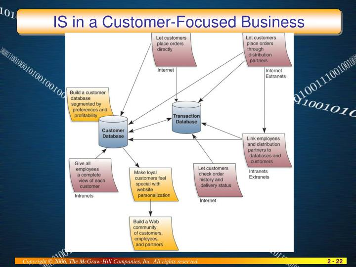 IS in a Customer-Focused Business