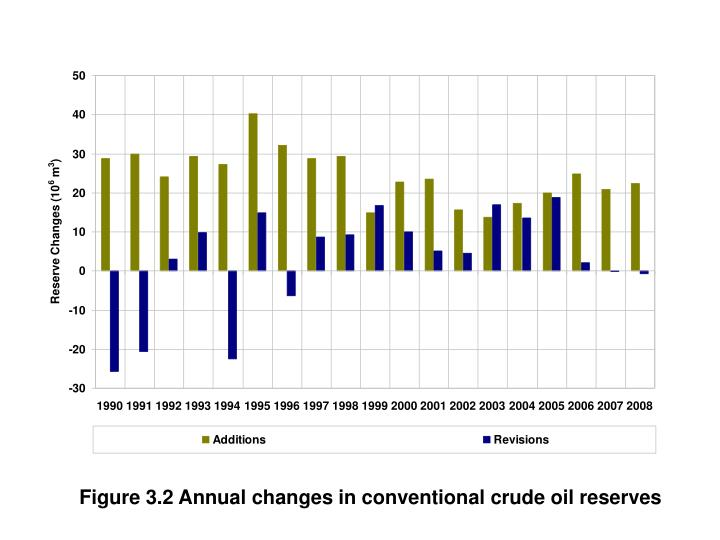 Figure 3.2 Annual changes in conventional crude oil reserves