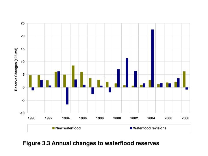 Figure 3.3 Annual changes to waterflood reserves